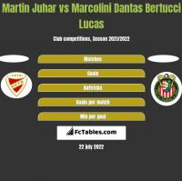 Martin Juhar vs Marcolini Dantas Bertucci Lucas h2h player stats
