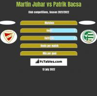 Martin Juhar vs Patrik Bacsa h2h player stats