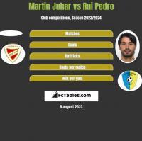 Martin Juhar vs Rui Pedro h2h player stats