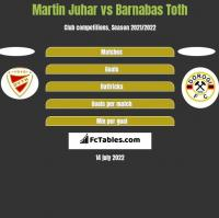 Martin Juhar vs Barnabas Toth h2h player stats