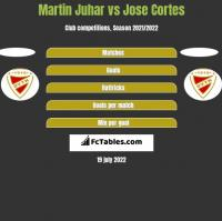 Martin Juhar vs Jose Cortes h2h player stats