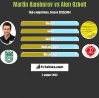 Martin Kamburov vs Alen Ozbolt h2h player stats
