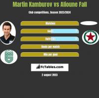 Martin Kamburov vs Alioune Fall h2h player stats