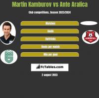 Martin Kamburov vs Ante Aralica h2h player stats