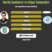 Martin Kamburov vs Grigor Dolapchiev h2h player stats