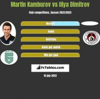 Martin Kamburov vs Iliya Dimitrov h2h player stats