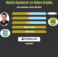 Martin Kamburov vs Ruben Brigido h2h player stats