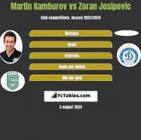 Martin Kamburov vs Zoran Josipovic h2h player stats