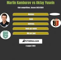 Martin Kamburov vs Oktay Yusein h2h player stats