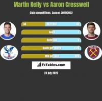 Martin Kelly vs Aaron Cresswell h2h player stats