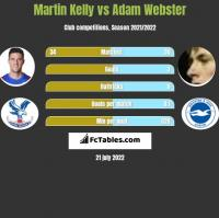 Martin Kelly vs Adam Webster h2h player stats