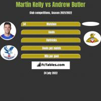 Martin Kelly vs Andrew Butler h2h player stats