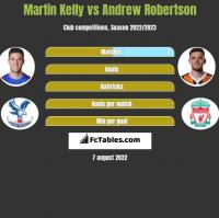 Martin Kelly vs Andrew Robertson h2h player stats