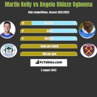 Martin Kelly vs Angelo Obinze Ogbonna h2h player stats