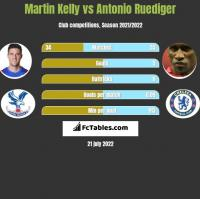 Martin Kelly vs Antonio Ruediger h2h player stats