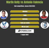 Martin Kelly vs Antonio Valencia h2h player stats