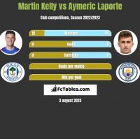 Martin Kelly vs Aymeric Laporte h2h player stats
