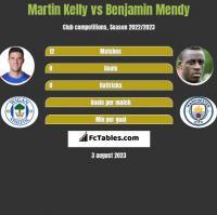 Martin Kelly vs Benjamin Mendy h2h player stats