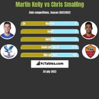 Martin Kelly vs Chris Smalling h2h player stats