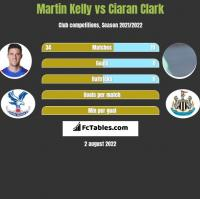 Martin Kelly vs Ciaran Clark h2h player stats