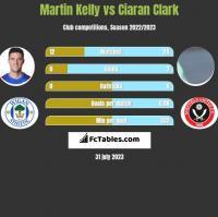 Martin Kelly vs Ciaran Clark h2h player stats