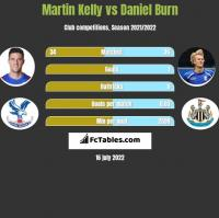 Martin Kelly vs Daniel Burn h2h player stats