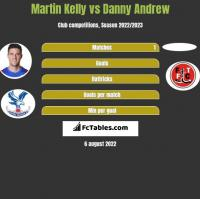 Martin Kelly vs Danny Andrew h2h player stats