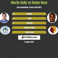 Martin Kelly vs Danny Rose h2h player stats