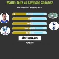 Martin Kelly vs Davinson Sanchez h2h player stats