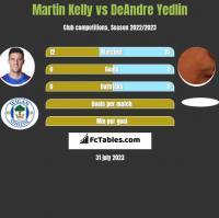 Martin Kelly vs DeAndre Yedlin h2h player stats