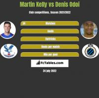 Martin Kelly vs Denis Odoi h2h player stats