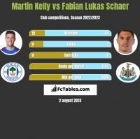 Martin Kelly vs Fabian Lukas Schaer h2h player stats