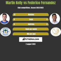 Martin Kelly vs Federico Fernandez h2h player stats