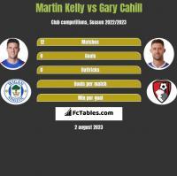 Martin Kelly vs Gary Cahill h2h player stats
