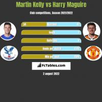 Martin Kelly vs Harry Maguire h2h player stats