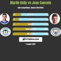 Martin Kelly vs Joao Cancelo h2h player stats