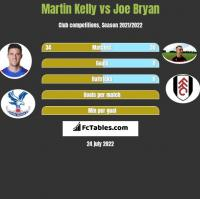 Martin Kelly vs Joe Bryan h2h player stats