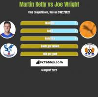 Martin Kelly vs Joe Wright h2h player stats