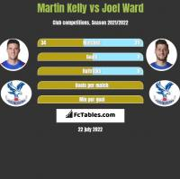 Martin Kelly vs Joel Ward h2h player stats