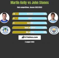 Martin Kelly vs John Stones h2h player stats