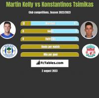 Martin Kelly vs Konstantinos Tsimikas h2h player stats