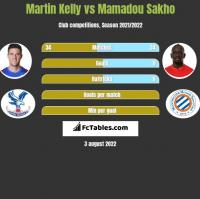 Martin Kelly vs Mamadou Sakho h2h player stats