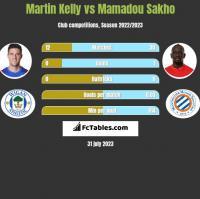 Martin Kelly vs Mamadou Sakho h2h player stats