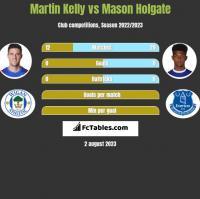 Martin Kelly vs Mason Holgate h2h player stats