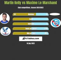 Martin Kelly vs Maxime Le Marchand h2h player stats