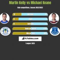 Martin Kelly vs Michael Keane h2h player stats