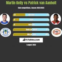 Martin Kelly vs Patrick van Aanholt h2h player stats