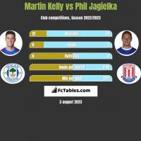 Martin Kelly vs Phil Jagielka h2h player stats