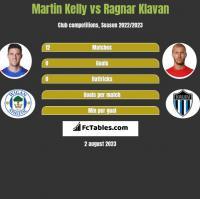 Martin Kelly vs Ragnar Klavan h2h player stats
