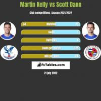 Martin Kelly vs Scott Dann h2h player stats